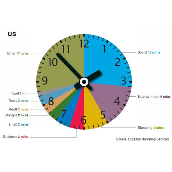 9_130429-time-spent-online-by-activity-type-us-experian_l