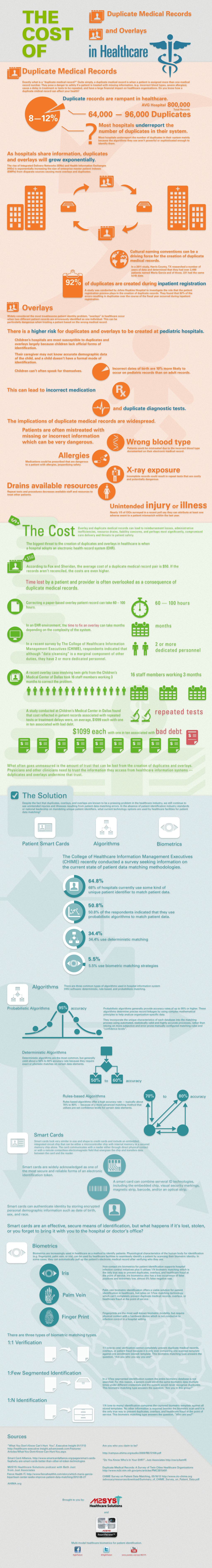 Cost-of-Duplicate-Medical-Records-infographic