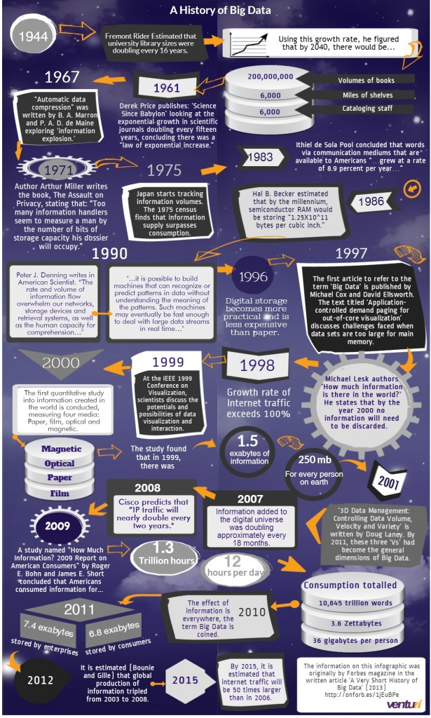 History-of-Big-Data-13-615x1024