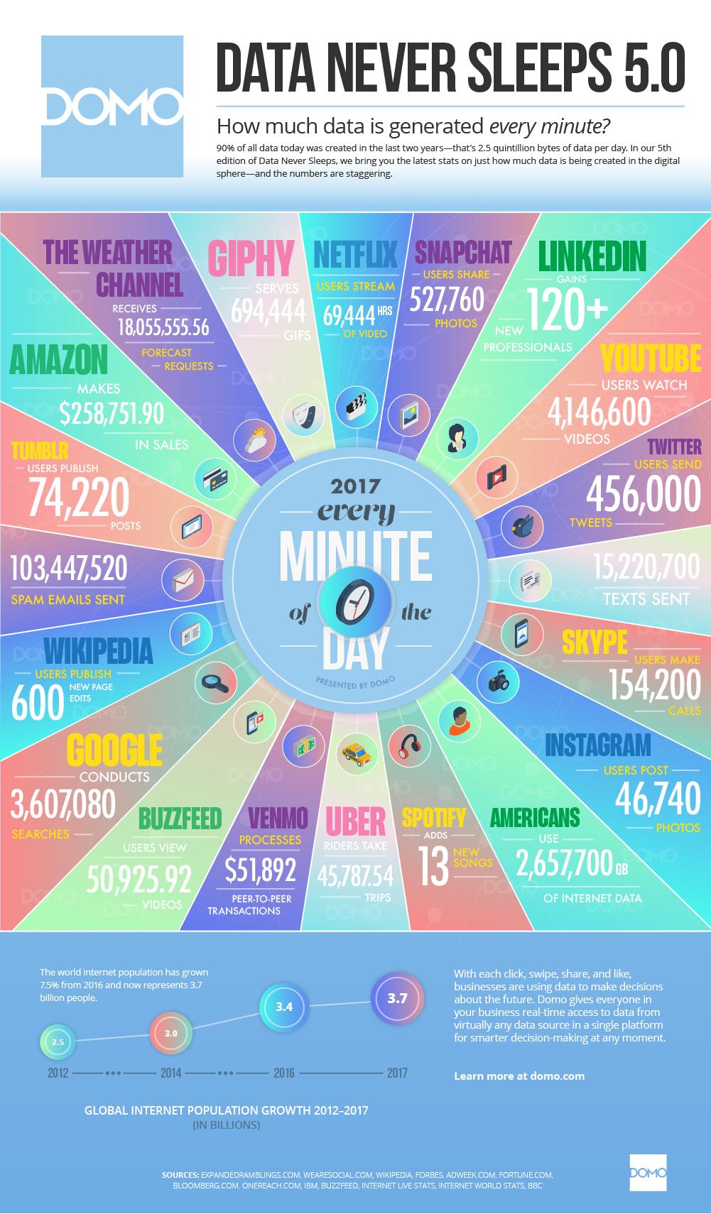 online internet snelheid